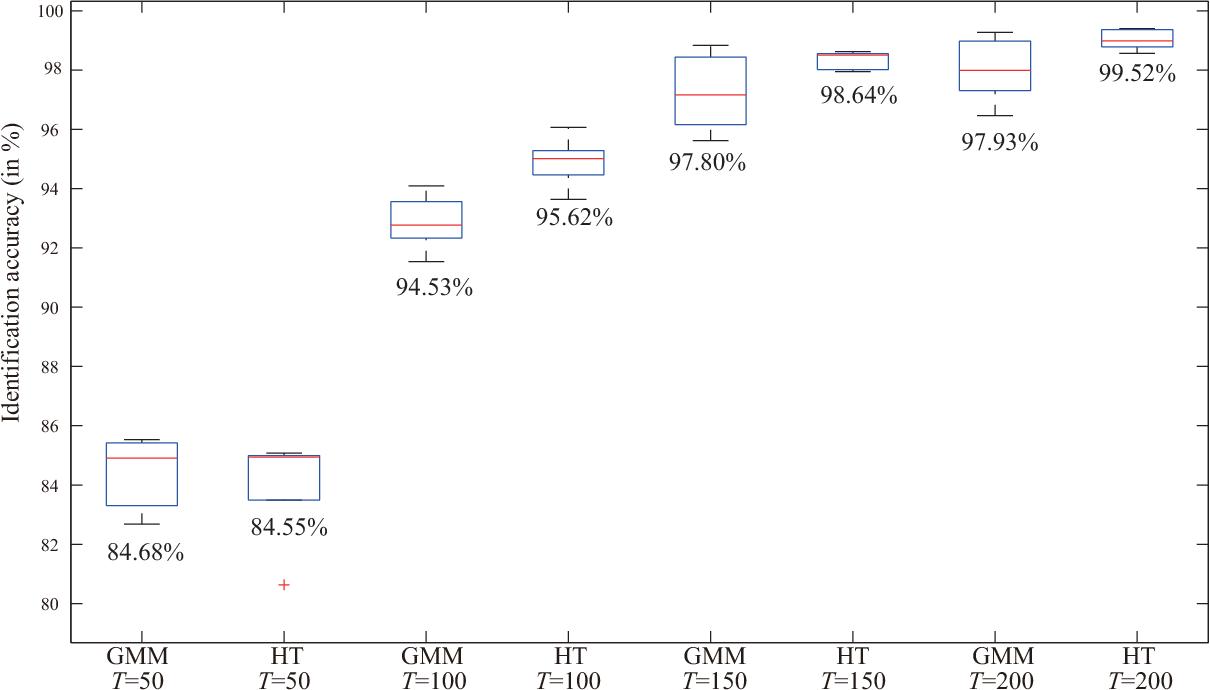 Figure 2 for Histogram Transform-based Speaker Identification