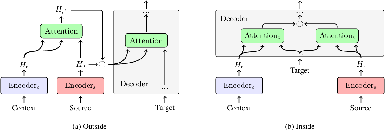 Figure 1 for Does Multi-Encoder Help? A Case Study on Context-Aware Neural Machine Translation