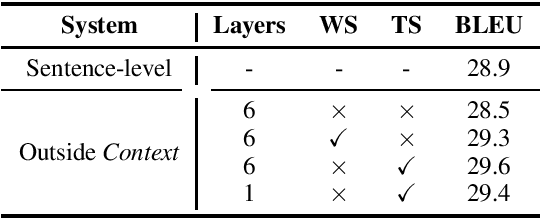 Figure 3 for Does Multi-Encoder Help? A Case Study on Context-Aware Neural Machine Translation