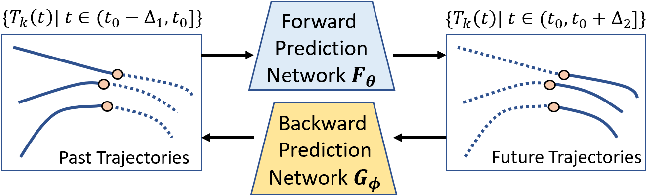 Figure 1 for Reciprocal Learning Networks for Human Trajectory Prediction