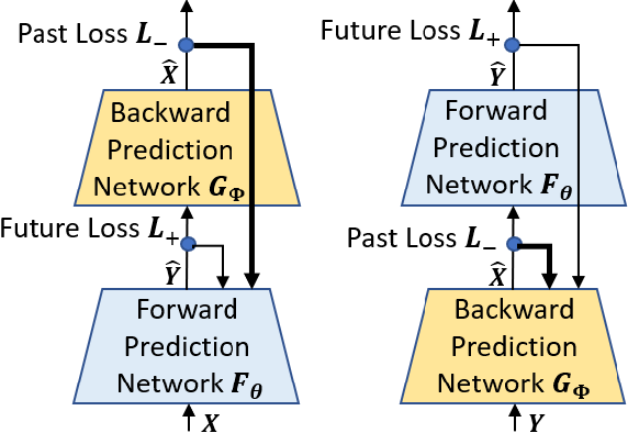Figure 3 for Reciprocal Learning Networks for Human Trajectory Prediction