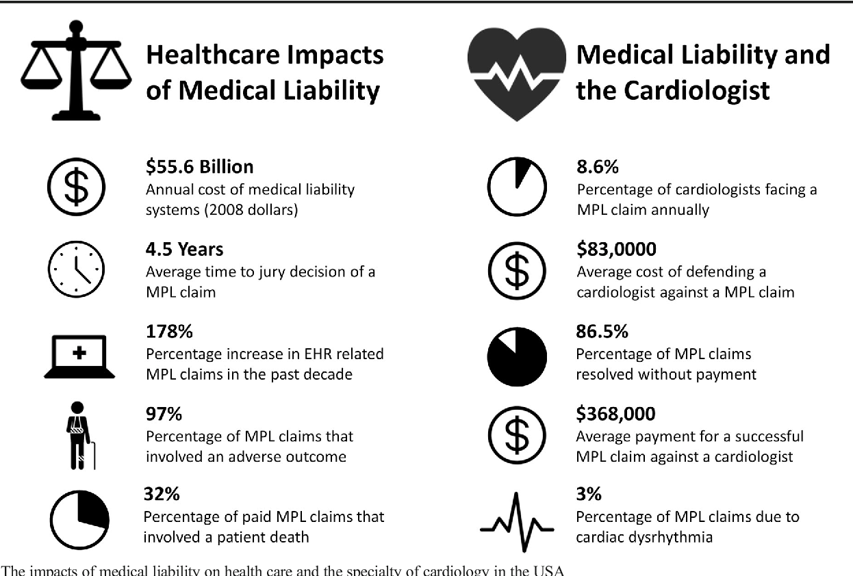 Updates in medical professional liability: a primer for