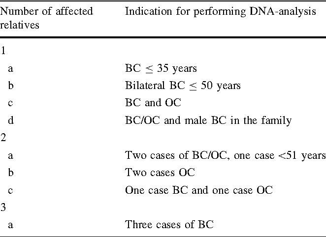 Validation Of Three Brca12 Mutation Carrier Probability Models