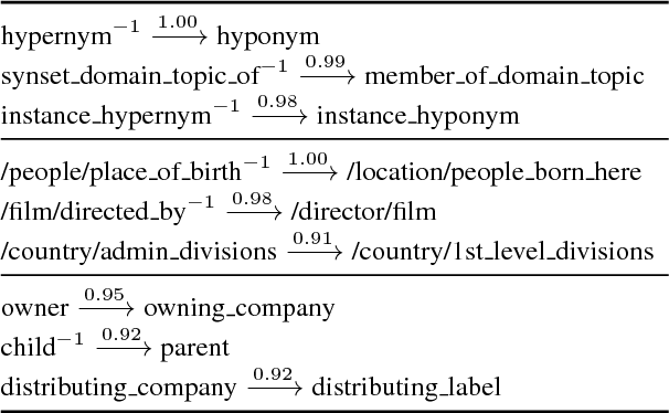 Figure 1 for Improving Knowledge Graph Embedding Using Simple Constraints