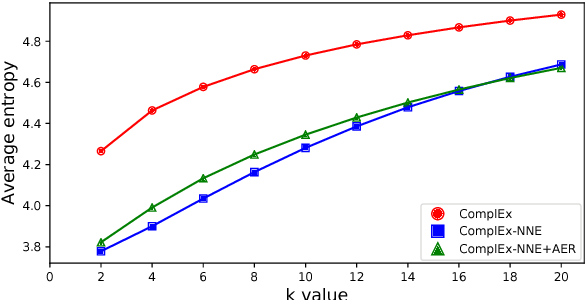 Figure 4 for Improving Knowledge Graph Embedding Using Simple Constraints