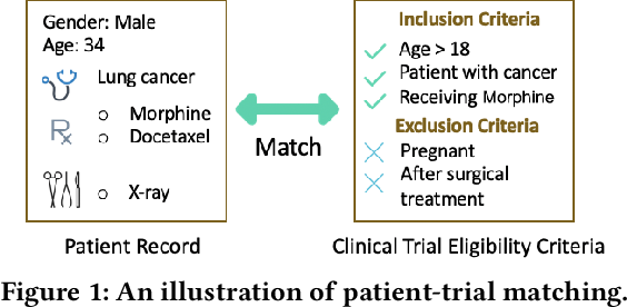 Figure 1 for COMPOSE: Cross-Modal Pseudo-Siamese Network for Patient Trial Matching