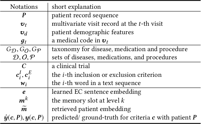 Figure 2 for COMPOSE: Cross-Modal Pseudo-Siamese Network for Patient Trial Matching