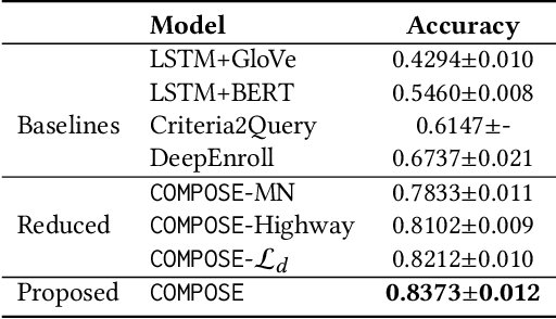Figure 4 for COMPOSE: Cross-Modal Pseudo-Siamese Network for Patient Trial Matching