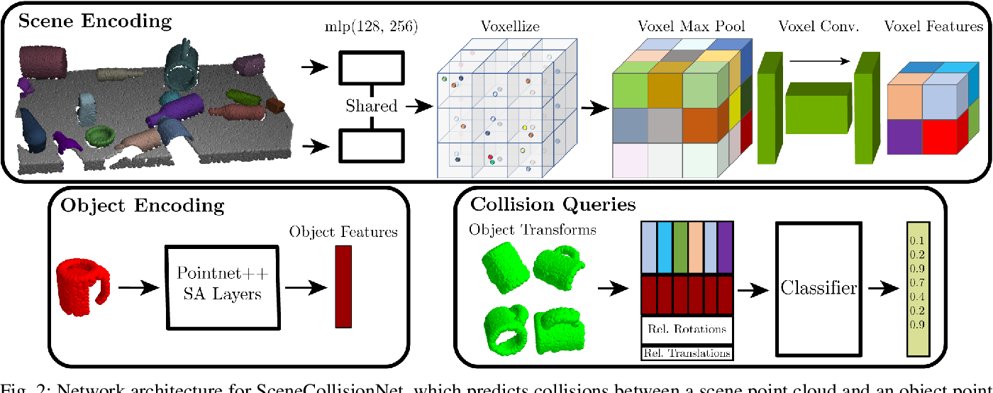 Figure 2 for Object Rearrangement Using Learned Implicit Collision Functions