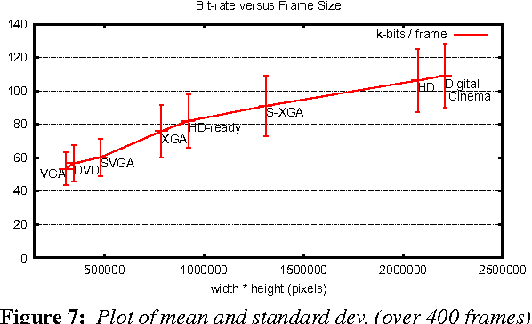 Figure 7: Plot of mean and standard dev. (over 400 frames) of the bit rate with respect to frame resolution for constant edge detection thresholds of the animated (camera, lighting and objects) Sibenik scene.