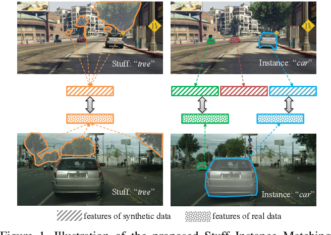 Figure 1 for Differential Treatment for Stuff and Things: A Simple Unsupervised Domain Adaptation Method for Semantic Segmentation