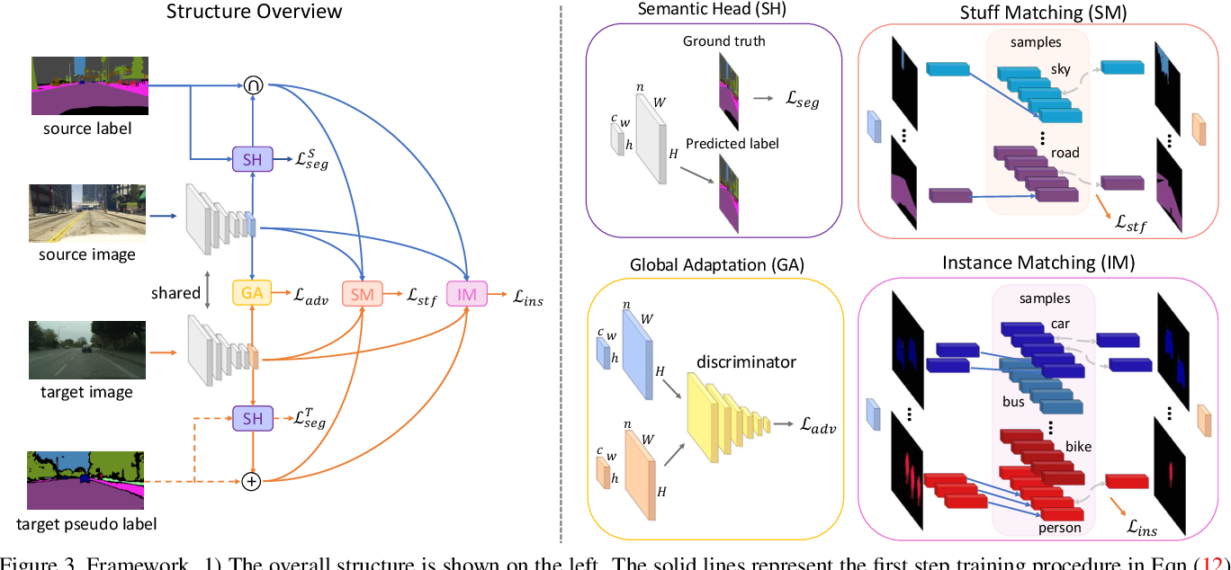 Figure 4 for Differential Treatment for Stuff and Things: A Simple Unsupervised Domain Adaptation Method for Semantic Segmentation