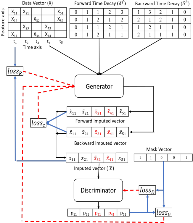 Figure 1 for Time-series Imputation and Prediction with Bi-Directional Generative Adversarial Networks