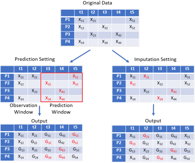 Figure 3 for Time-series Imputation and Prediction with Bi-Directional Generative Adversarial Networks