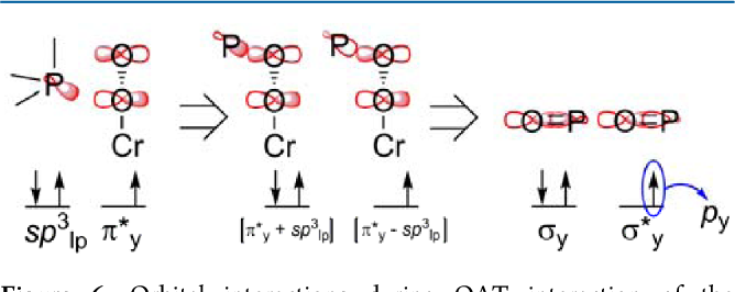 Figure 6 From Tuning The Reactivity Of Chromiumiii Superoxo