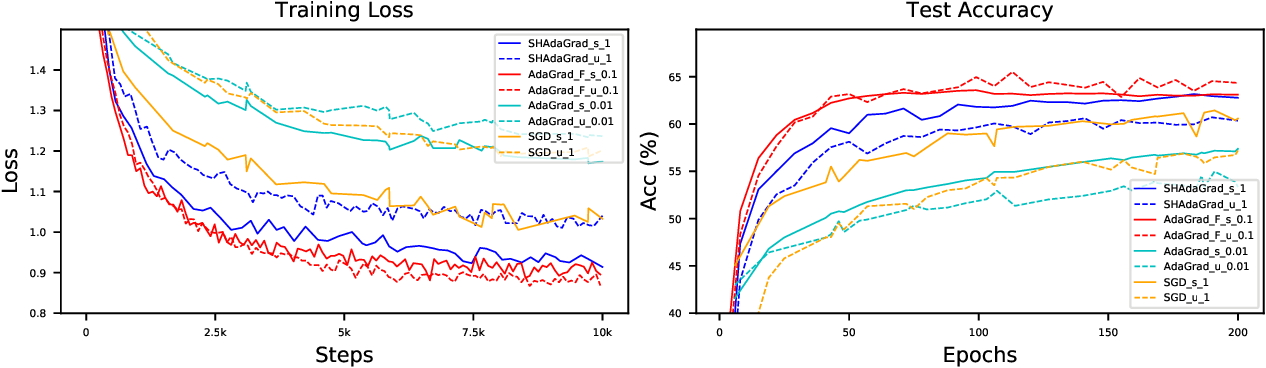 Figure 4 for Adaptive Gradient Methods Can Be Provably Faster than SGD after Finite Epochs