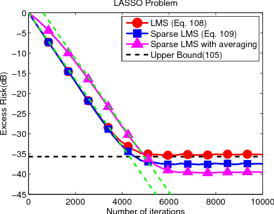 Figure 2 for Performance Limits of Stochastic Sub-Gradient Learning, Part I: Single Agent Case