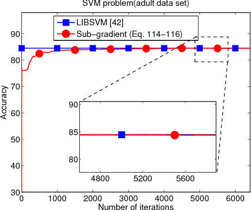 Figure 3 for Performance Limits of Stochastic Sub-Gradient Learning, Part I: Single Agent Case