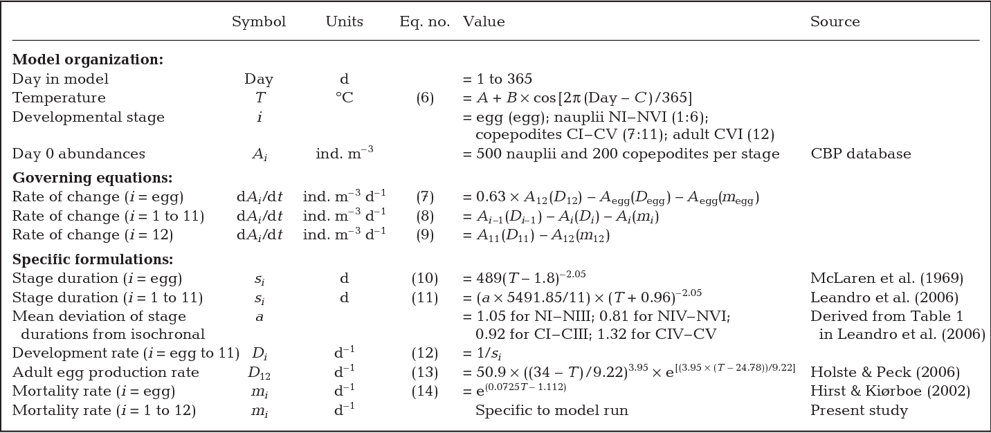 PDF] Influence of carcass abundance on estimates of mortality and