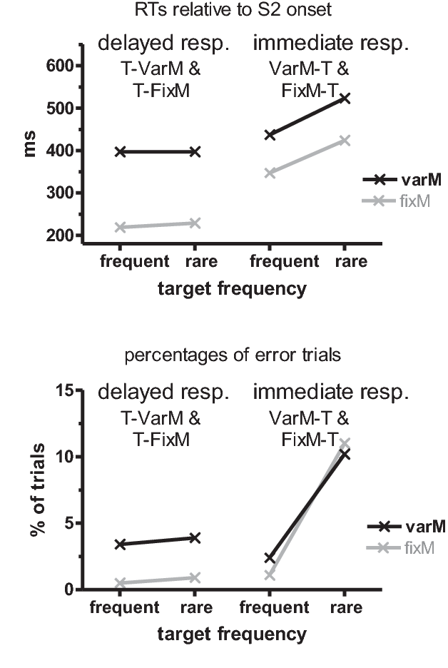 Effects of response delays and of unknown stimulus-response mappings