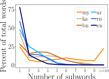 Figure 3 for Multi-view Subword Regularization