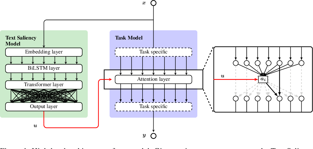 Figure 1 for Improving Natural Language Processing Tasks with Human Gaze-Guided Neural Attention