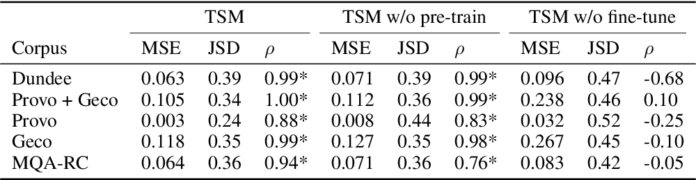 Figure 4 for Improving Natural Language Processing Tasks with Human Gaze-Guided Neural Attention