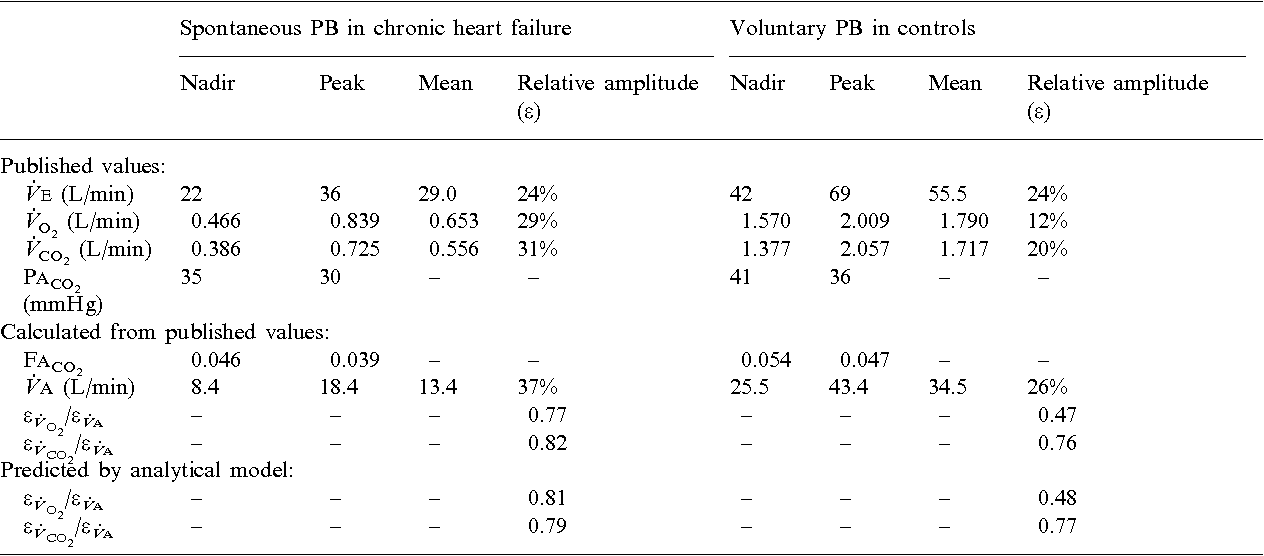 Impact Of Periodic Breathing On Vo2 And Vco2 A Quantitative