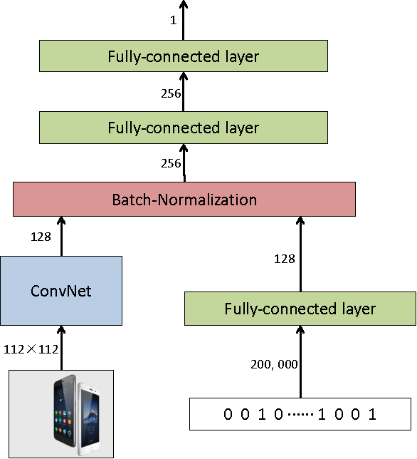 Figure 4 for Deep CTR Prediction in Display Advertising