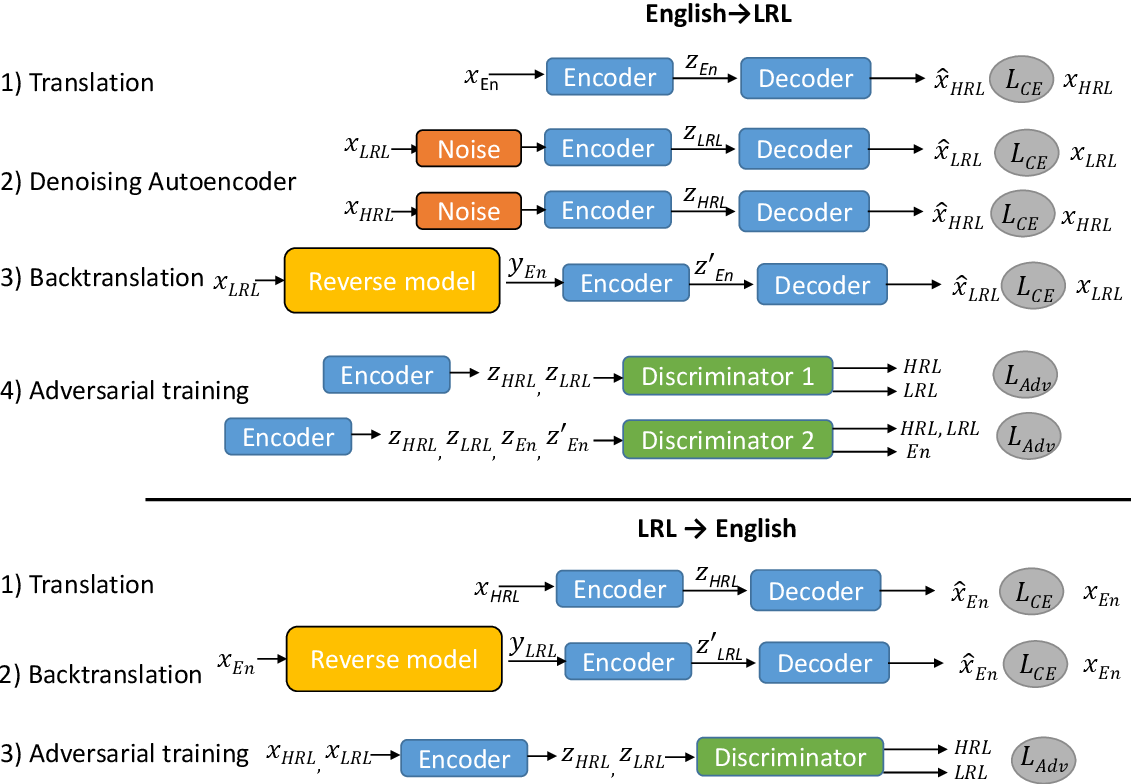 Figure 1 for Adapting High-resource NMT Models to Translate Low-resource Related Languages without Parallel Data