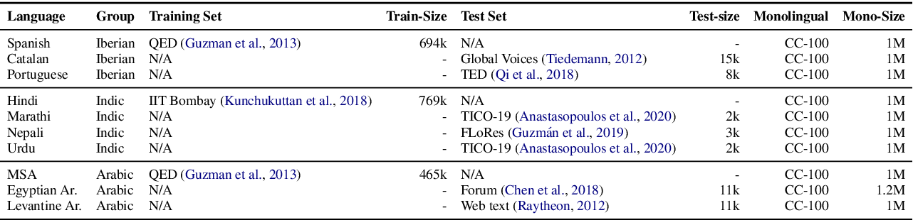 Figure 2 for Adapting High-resource NMT Models to Translate Low-resource Related Languages without Parallel Data