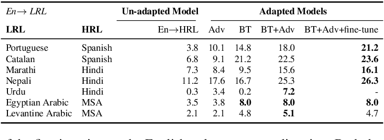 Figure 3 for Adapting High-resource NMT Models to Translate Low-resource Related Languages without Parallel Data