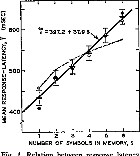 Figure 1 From High Speed Scanning In Human Memory Semantic Scholar