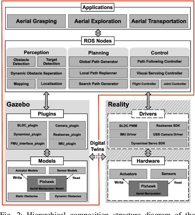 Figure 2 for Simulation Platform for Autonomous Aerial Manipulation in Dynamic Environments