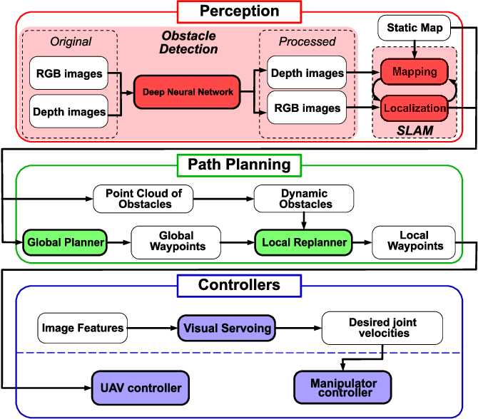 Figure 3 for Simulation Platform for Autonomous Aerial Manipulation in Dynamic Environments
