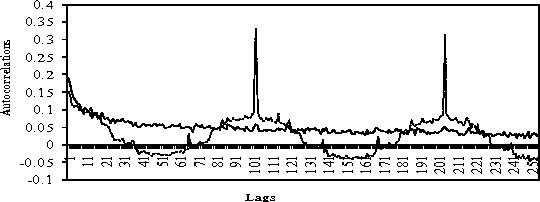 Figure 3 from The Intraday Behaviour of Bid-Ask Spreads, Trading