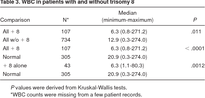 table 3 from impact of trisomy 8 ( 8) on clinical presentationwbc in patients with and without trisomy 8