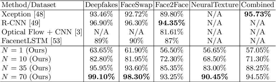 Figure 2 for Exposing Deep-faked Videos by Anomalous Co-motion Pattern Detection