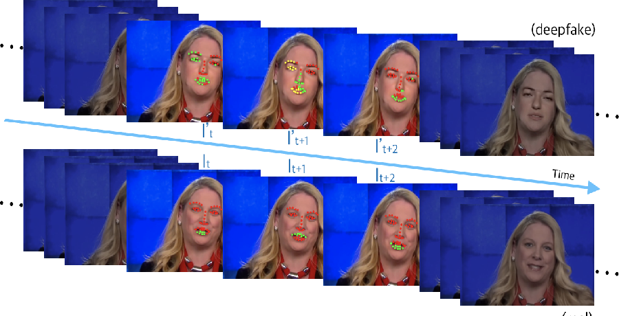 Figure 1 for Exposing Deep-faked Videos by Anomalous Co-motion Pattern Detection