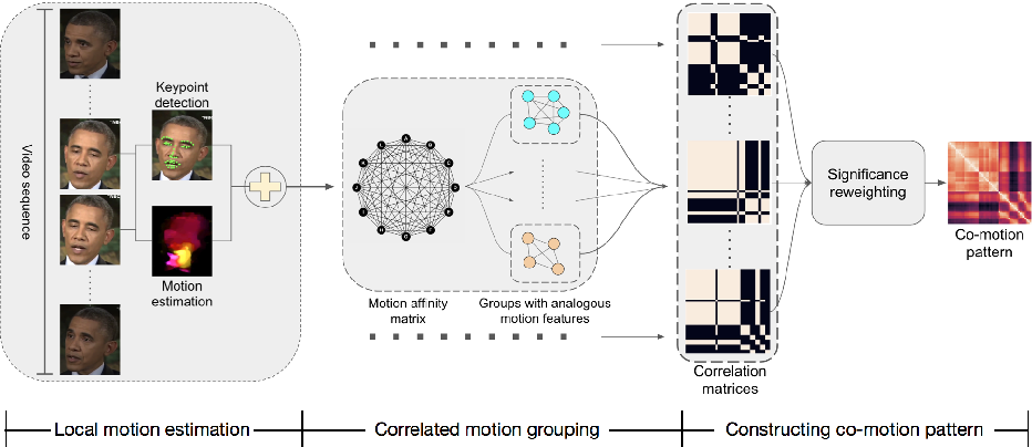 Figure 3 for Exposing Deep-faked Videos by Anomalous Co-motion Pattern Detection
