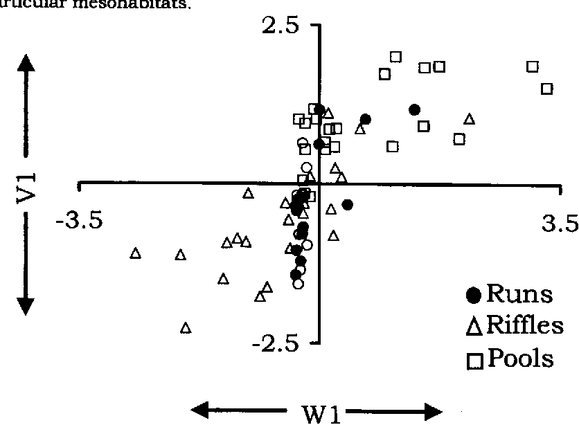 Figure 4. Scatterplot of sample scores on the first environmental axis (WI) and first community axis (VI) from CANCOR analysis.