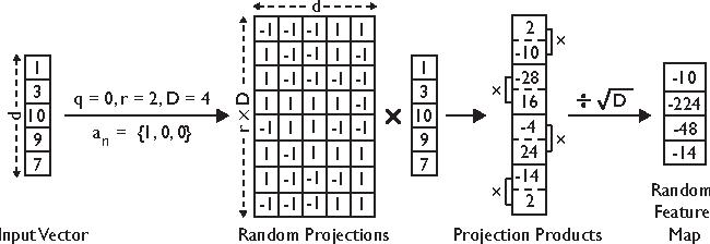 Figure 1 for Compact Random Feature Maps