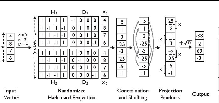 Figure 4 for Compact Random Feature Maps