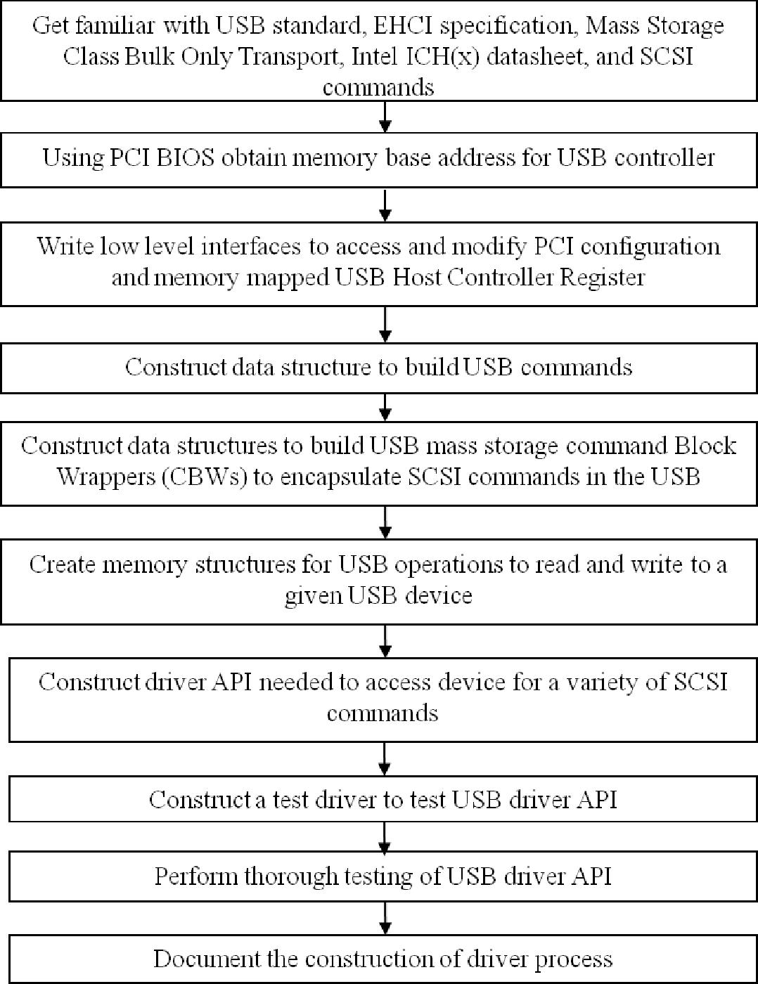 PDF] A Bare PC Mass Storage USB Driver - Semantic Scholar