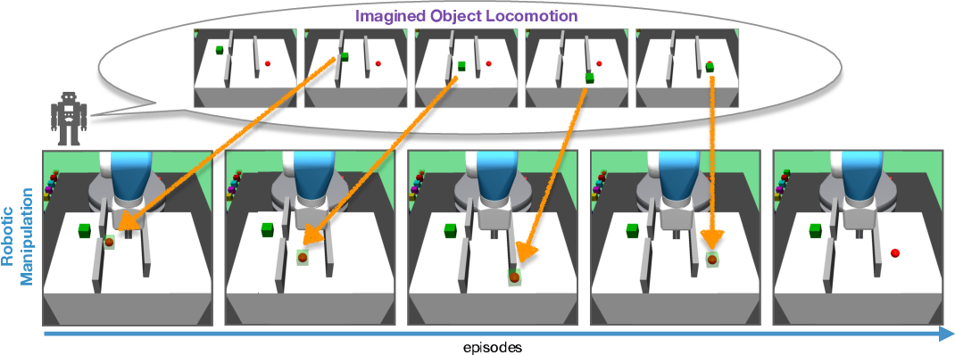 Figure 1 for Follow the Object: Curriculum Learning for Manipulation Tasks with Imagined Goals