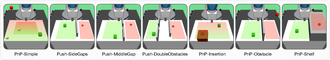 Figure 3 for Follow the Object: Curriculum Learning for Manipulation Tasks with Imagined Goals