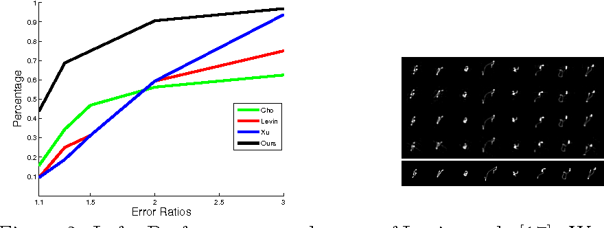 Figure 2 for Blind Deconvolution with Non-local Sparsity Reweighting