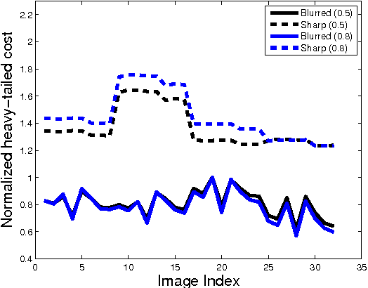 Figure 1 for Blind Deconvolution with Non-local Sparsity Reweighting