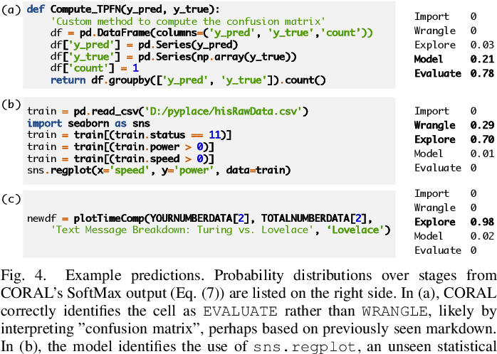 Figure 4 for CORAL: COde RepresentAtion Learning with Weakly-Supervised Transformers for Analyzing Data Analysis