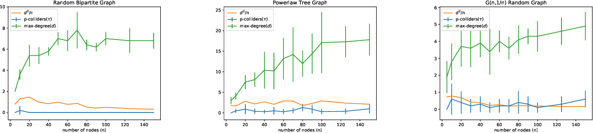 Figure 2 for Efficient Intervention Design for Causal Discovery with Latents